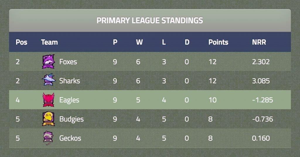 League standings card